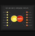 dos and donts comparison template vector image vector image