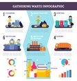 Gathering Waste Flat Infographics vector image