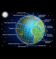 latitude and longitude diagram educational vector image