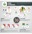 Drugs Infographics Set vector image vector image