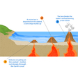 Volcanic island vector image vector image