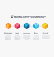 mining cryptocurrency infographic concept how vector image