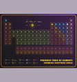 periodic table of element showing electron shells vector image vector image