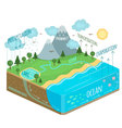 Water Cycle Diagram vector image