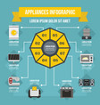 appliances infographic concept flat style vector image vector image