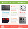 hob surfaces infographics vector image