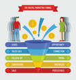 digital marketing sales funnel infographic banner vector image