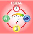 pdca - cystal balls - gauge vector image vector image