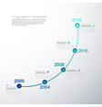infographic startup milestones timeline template vector image vector image
