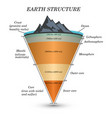 earth structure2 vector image vector image