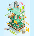 plumbing problems solution isometric infographic vector image vector image
