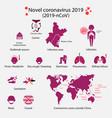 novel coronavirus 2019 infographics 2019-ncova vector image