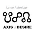 astrology axis of desire vector image vector image