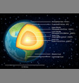 earth structure diagram vector image vector image