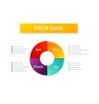 Plan Do Check Act PDCA Cycle vector image vector image