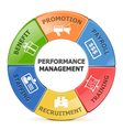 Performance Management System vector image vector image