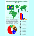 brazil infographics for presentation all vector image