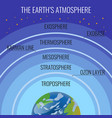 the earth atmosphere structure names on circles vector image vector image