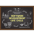 Software development lifre cycle vector image vector image