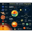 Universe and solar system astronomy infographic vector image vector image