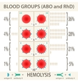 The ABO and RhD blood groups infographic vector image