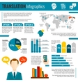 Translation and dictionary infographic report vector image vector image