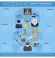 Crime and Punishment Infographics vector image vector image