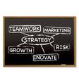 Business chalk board