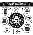 Sewing infographic simple style vector image vector image