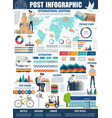 postal service and delivery infographic vector image vector image