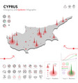 map cyprus epidemic and quarantine emergency vector image vector image