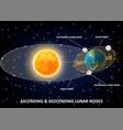 lunar nodes diagram educational poster vector image vector image