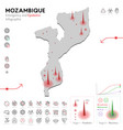 map mozambique epidemic and quarantine vector image vector image
