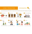 Honey production stages in infographic form vector image vector image