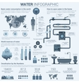 Water infographic with charts and diagrams vector image vector image