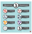 microscopic haematology medical sticky note vector image vector image