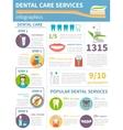 Dental Care Infographic Set vector image