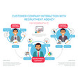 flat customer company interaction with agency vector image vector image